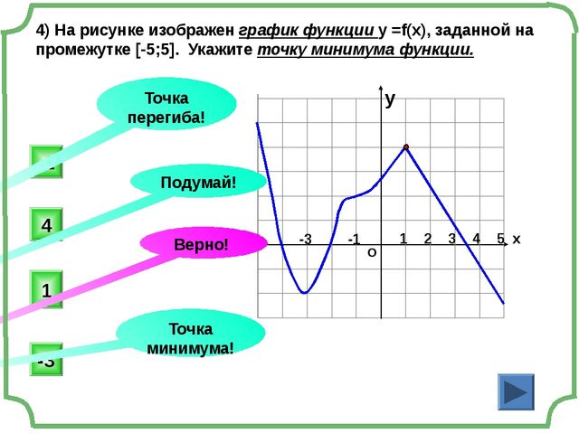 5) На рисунке изображен график производной функции. Найдите длину промежутка...