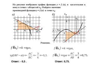 На рисунке изображен график функции y = f (x), и касательная к нему в точке с