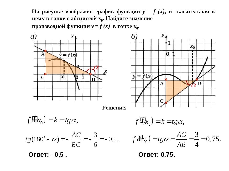На рисунке изображен график функции y = f (x), и касательная к нему в точке с...