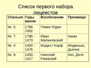 Список первого набора лицеистов Спальня Годы жизни Воспитанник Прозвище №