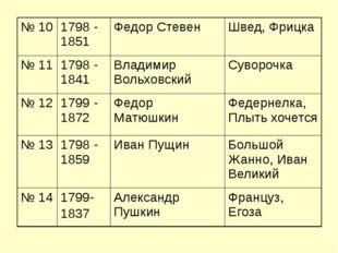 № 10 1798 - 1851 Федор Стевен Швед, Фрицка № 11 1798 - 1841 Владимир Вольховс