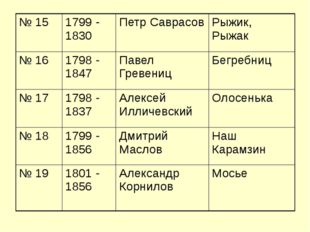 № 15 1799 - 1830 Петр Саврасов Рыжик, Рыжак № 16 1798 - 1847 Павел Гревениц Б