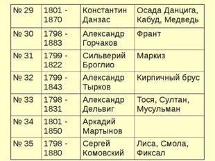 № 29 1801 - 1870 Константин Данзас Осада Данцига, Кабуд, Медведь № 30 1798 -