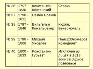 № 36 1797 - 1830 Константин Костенский Старик № 37 1798 - 1831 Семён Есаков №