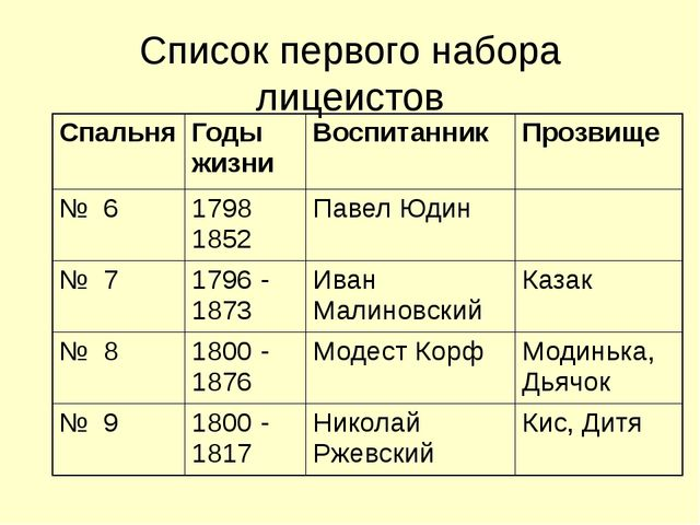 Список первого набора лицеистов Спальня Годы жизни Воспитанник Прозвище №...