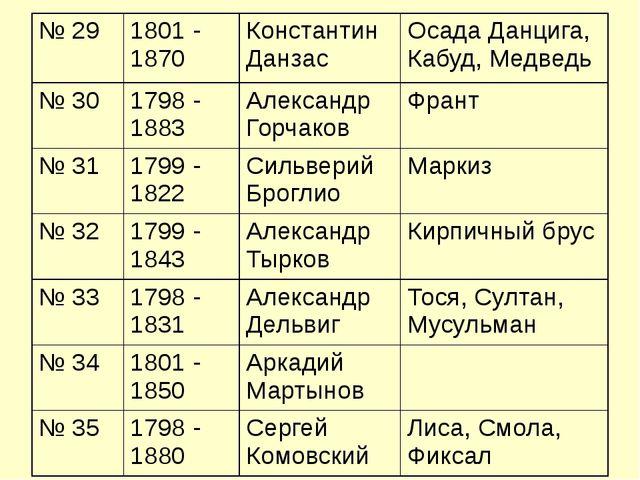 № 29 1801 - 1870 Константин Данзас Осада Данцига, Кабуд, Медведь № 30 1798 -...