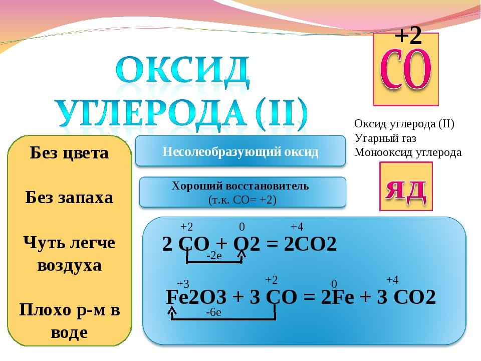 Оксид углерода (II) Угарный газ Монооксид углерода Без цвета Без запаха Чуть...