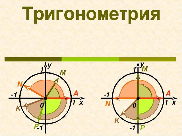 Тригонометрия x 1 -1 1 N М K 0 А P -1 у x 1 -1 1 N М K 0 А P -1 у
