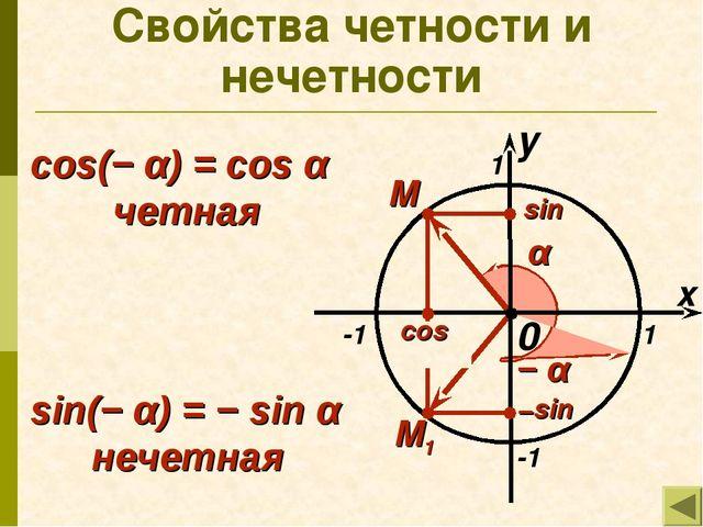 0 Свойства четности и нечетности x 1 -1 -1 1 M α − α M1 cos(− α) = cos α четн...