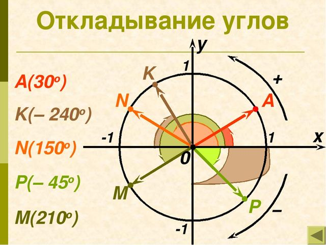 Откладывание углов x y 1 -1 -1 1 M N P K А K(– 240о) А(30о) N(150о) M(210о) P...