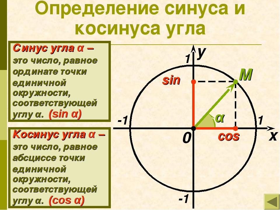 Определение синуса и косинуса угла x y 1 -1 -1 1 M 0 sin α Синус угла α – это...