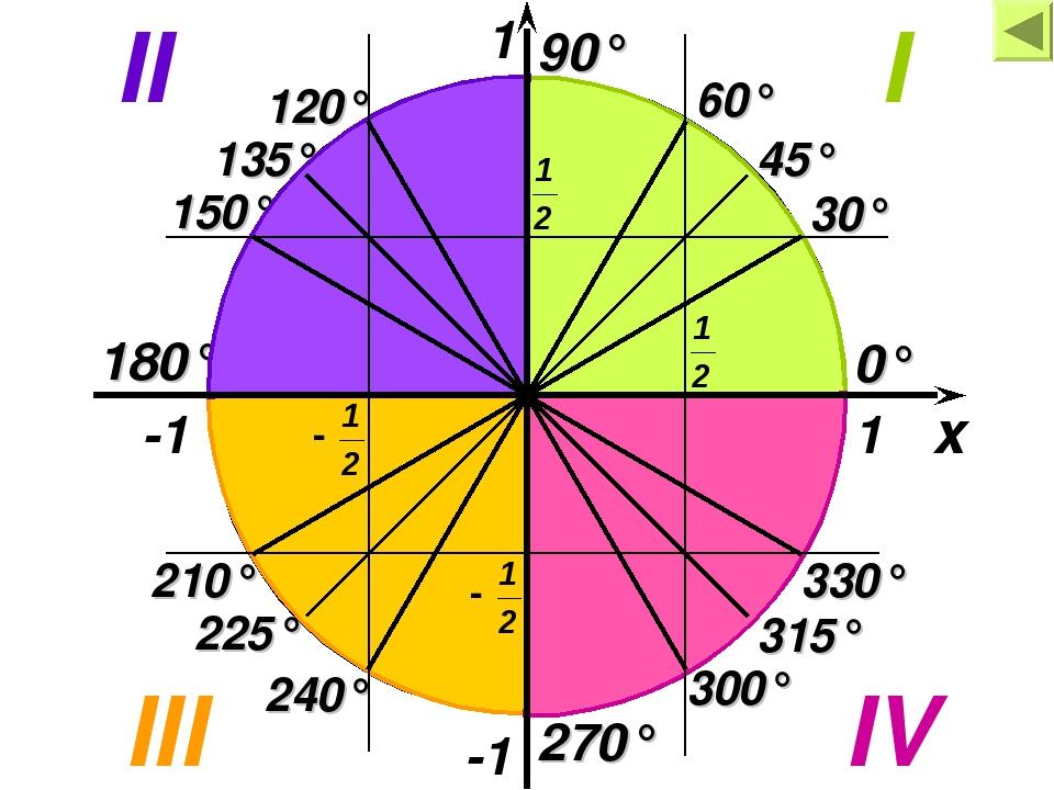-1 30° 60° 45° 90° 0° 120° 135° 150° 180° 210° 225° 240° 270° 300° 330° 315°...