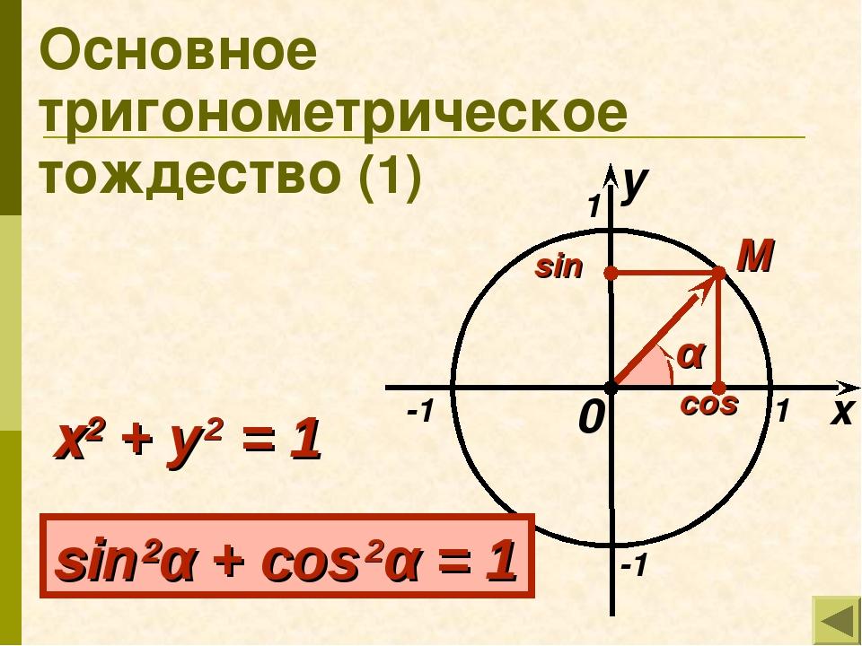 Основное тригонометрическое тождество (1) x 1 -1 -1 1 M 0 α sin 2α + cos 2α =...