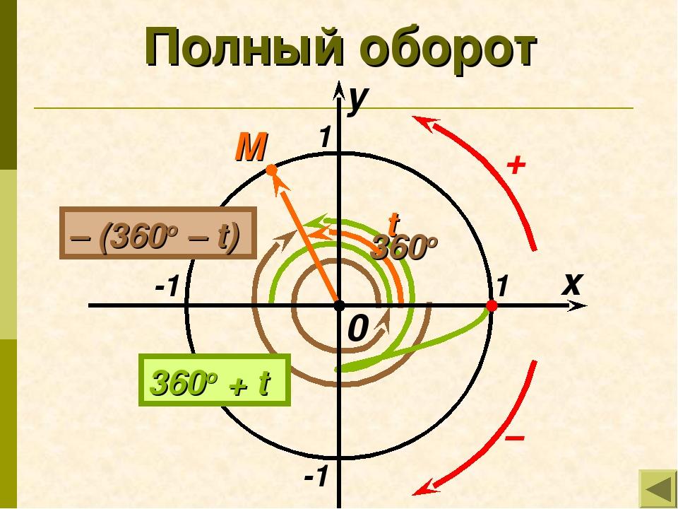 Полный оборот x y 1 -1 -1 1 M t 360o 0 360o + t – (360o – t)