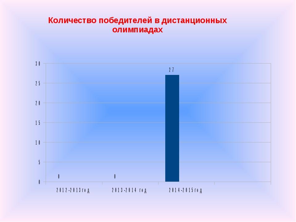 Количество победителей в дистанционных олимпиадах