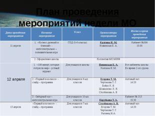 План проведения мероприятий недели МО МИФ: Дата проведения мероприятия Назван