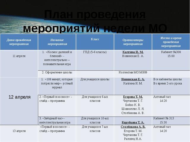 План проведения мероприятий недели МО МИФ: Дата проведения мероприятия Назван...