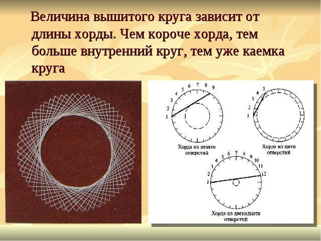Величина вышитого круга зависит от длины хорды. Чем короче хорда, тем больше...