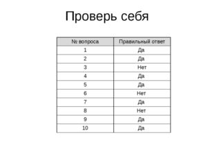 Проверь себя № вопроса Правильный ответ 1 Да 2 Да 3 Нет 4 Да 5 Да 6 Нет 7 Да
