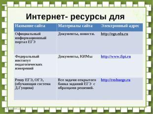 Интернет- ресурсы для подготовки к ГИА-2016. Название сайтаМатериалы сайтаЭ