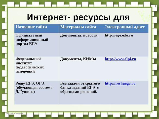 Интернет- ресурсы для подготовки к ГИА-2016. Название сайтаМатериалы сайтаЭ...