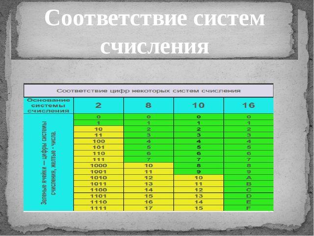 Соответствие систем счисления
