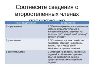 Соотнесите сведения о второстепенных членах предложения Член предложения опре