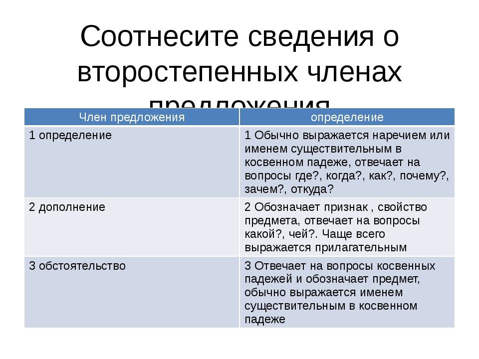 Соотнесите сведения о второстепенных членах предложения Член предложения опре...