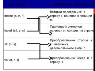 Процедура Назначение процедуры delete (s, n, k) Вставка подстрокиs1в строкуs,