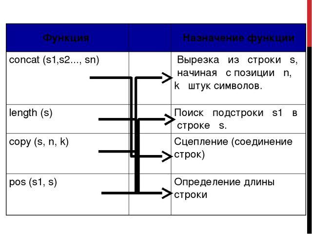 Функция Назначение функции concat(s1,s2...,sn) Вырезка из строкиs, начиная сп...