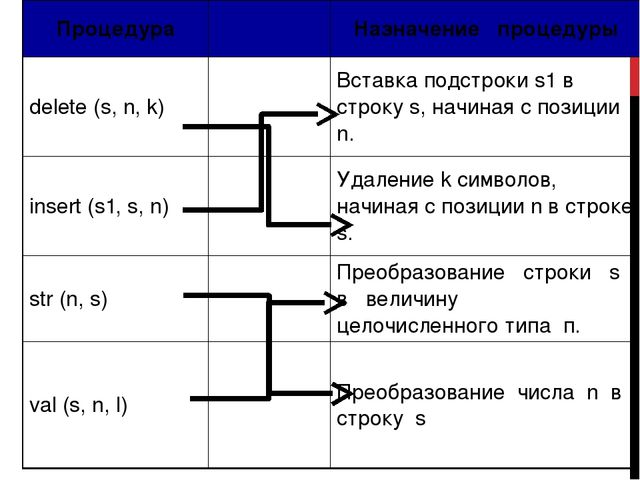 Процедура Назначение процедуры delete (s, n, k) Вставка подстрокиs1в строкуs,...