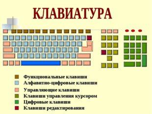 Функциональные клавиши Алфавитно-цифровые клавиши Управляющие клавиши Клавиши