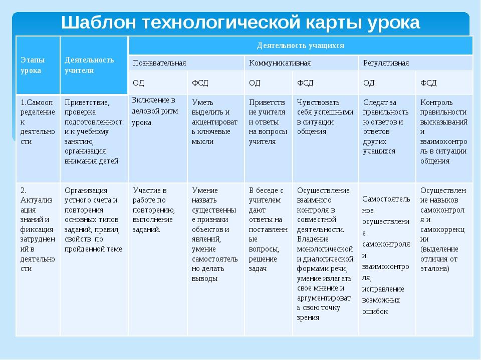 Шаблон технологической карты урока Этапы урокаДеятельность учителяДеятельно...