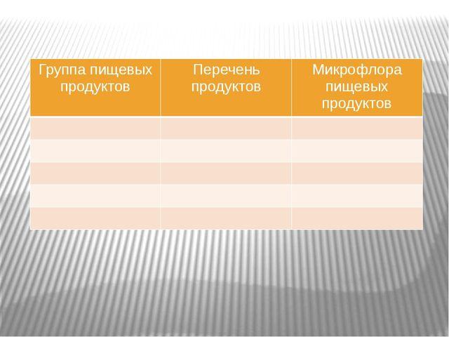 Группа пищевых продуктов Перечень продуктов Микрофлора пищевыхпродуктов