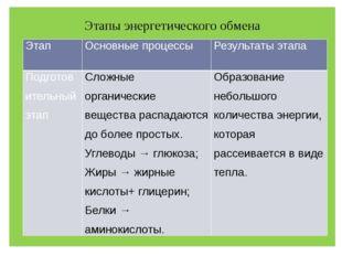 Этапы энергетического обмена Этап Основные процессы Результаты этапа Подготов