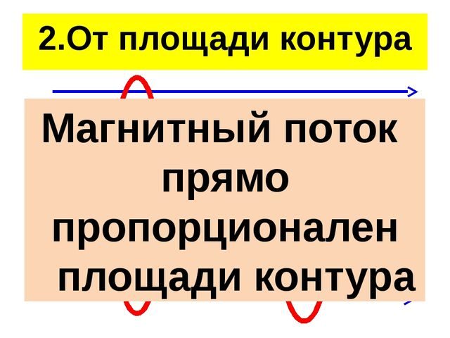 2.От площади контура Магнитный поток прямо пропорционален площади контура