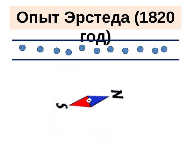 Опыт Эрстеда (1820 год)