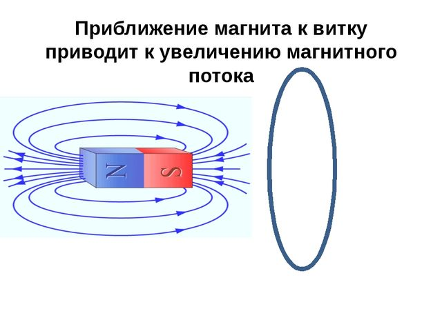 Приближение магнита к витку приводит к увеличению магнитного потока