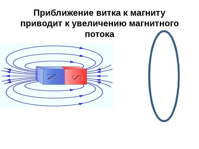 Приближение витка к магниту приводит к увеличению магнитного потока