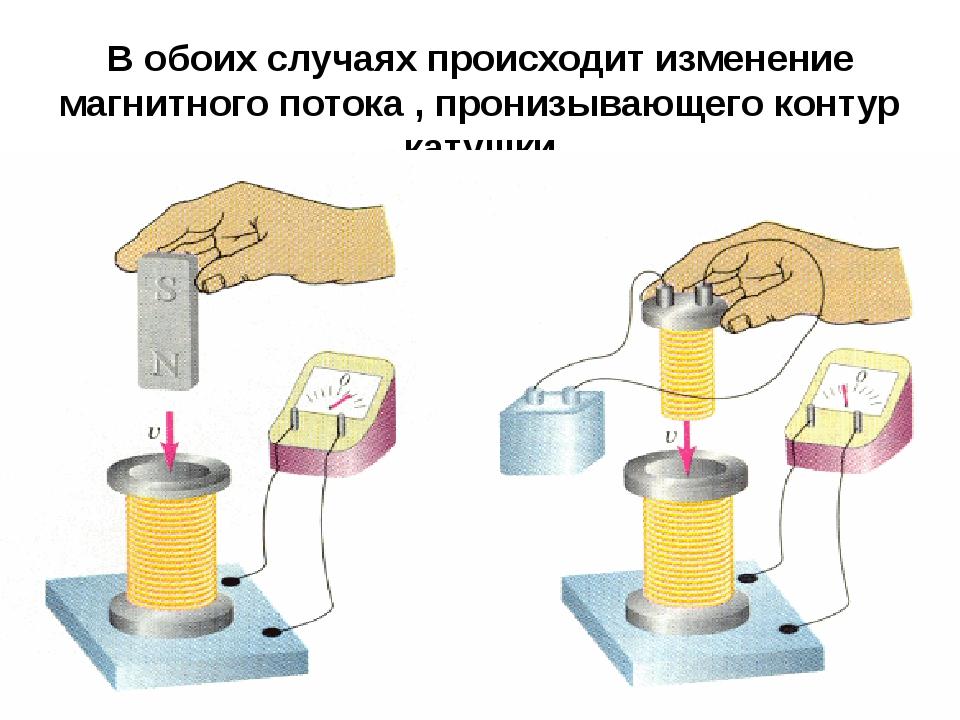В обоих случаях происходит изменение магнитного потока , пронизывающего конту...