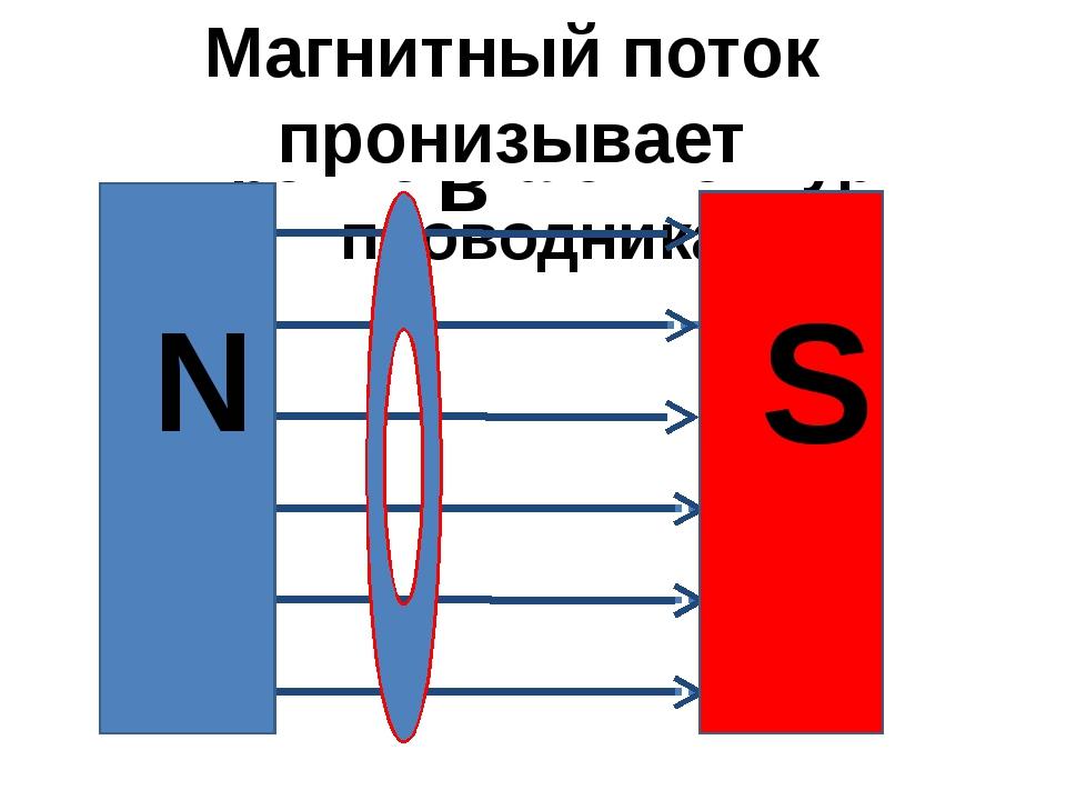 Магнитные линии пронизывают контур проводника в в в N S Магнитный поток прони...