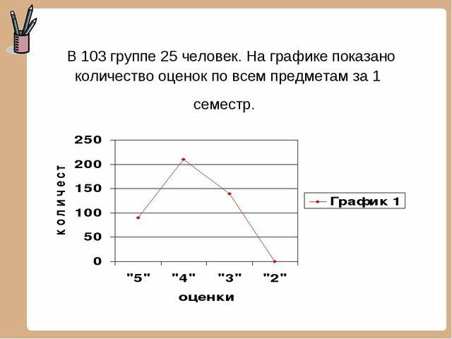 В 103 группе 25 человек. На графике показано количество оценок по всем предм...