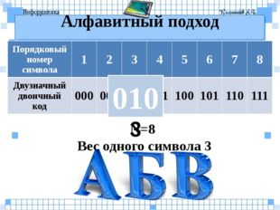 Алфавитный подход 3 010 N=8 Вес одного символа 3 Порядковый номер символа 1 2