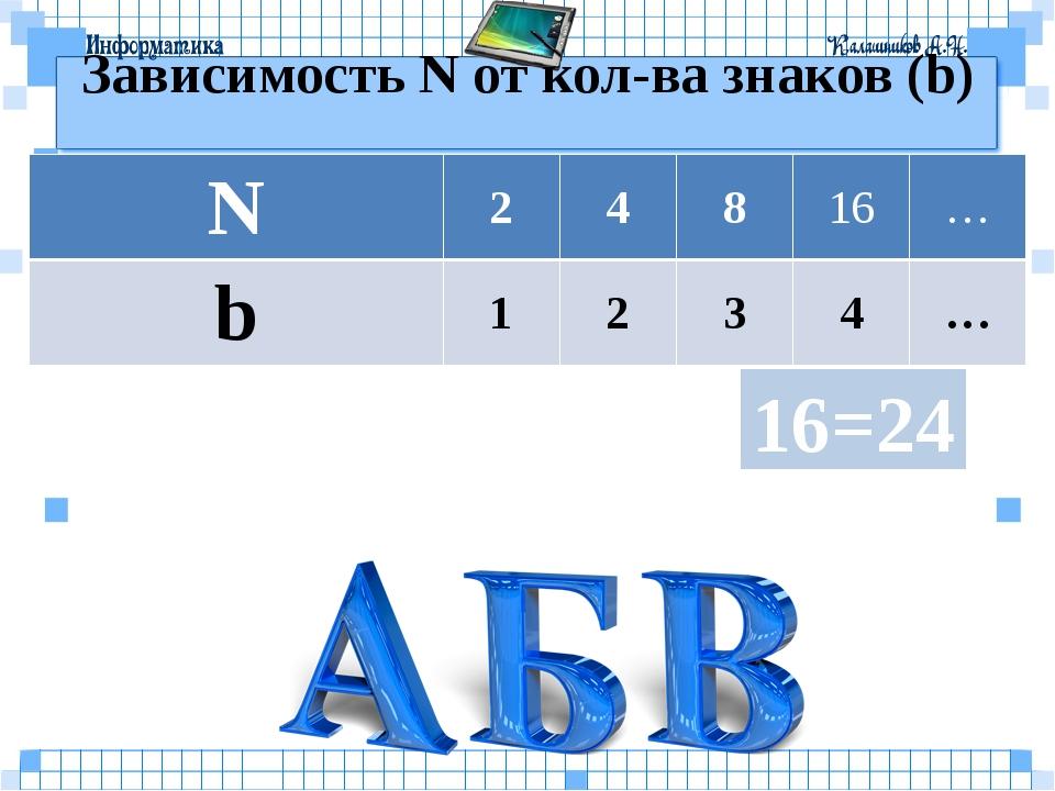 Зависимость N от кол-ва знаков (b) 16=24 N 2 4 8 16 … b 1 2 3 4 …