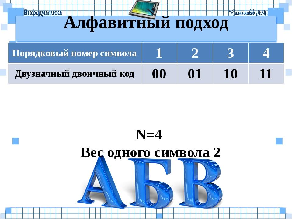Алфавитный подход N=4 Вес одного символа 2 Порядковый номер символа 1 2 3 4 Д...
