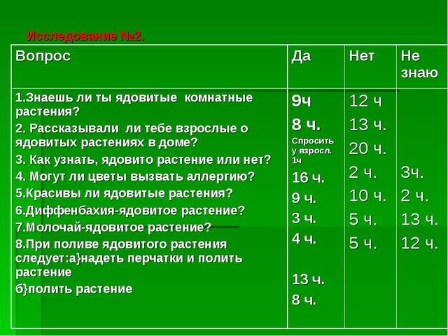 Исследование №2.