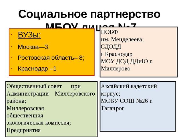 Социальное партнерство МБОУ лицея №7 ВУЗы: Москва—3; Ростовская область– 8; К...