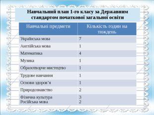 Навчальні предмети Кількість годин на тиждень Українська мова 7 Англійська мо