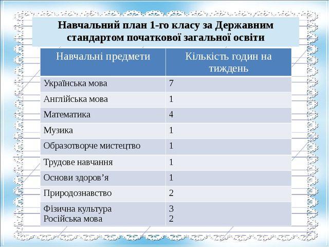 Навчальні предмети Кількість годин на тиждень Українська мова 7 Англійська мо...