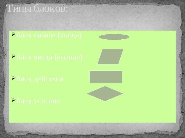 блок начала (конца) блок ввода(вывода) блок действия блок условия Типы блоков: